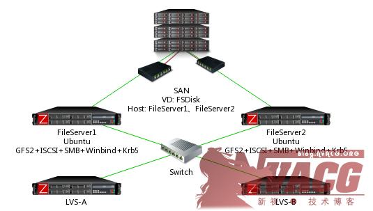 Linux-GFS2-AD-SAN-SAMBA